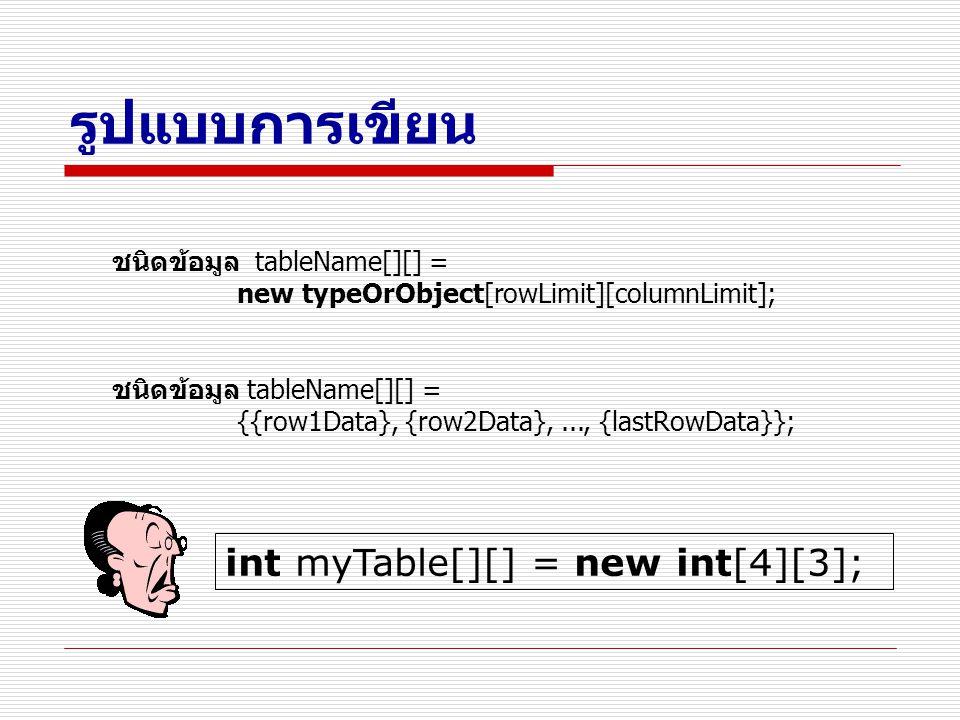รูปแบบการเขียน int myTable[][] = new int[4][3];